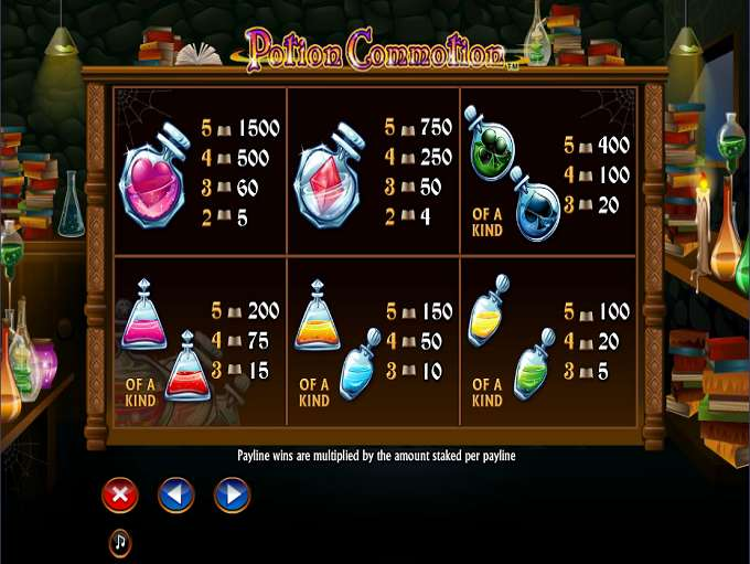 Game Review Potion Commotion