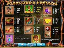 Game Review Pinocchio's Fortune