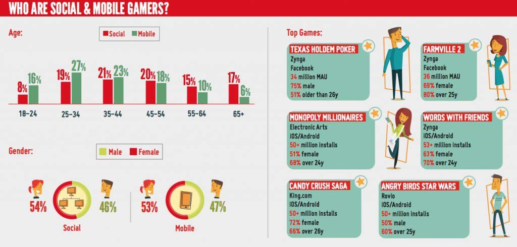 Gambling Demographics - Who Gambles and How Much